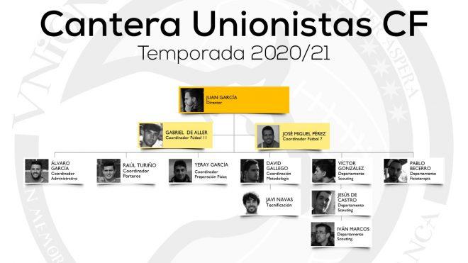 CANTERA   Unionistas de Salamanca define su organigrama de coordinación de la base